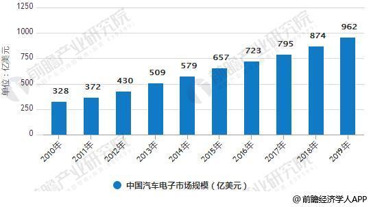 2010-2019年中国汽车电子市场规模统计情况及预测
