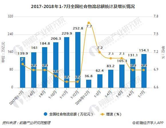2017-2018年1-7月全国社会物流总额统计及增长情况
