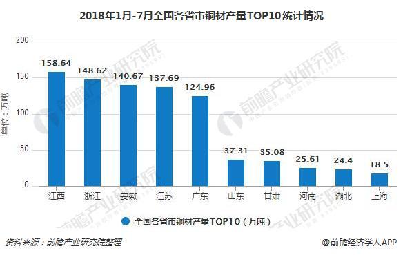 2018年1月-7月全国各省市铜材产量TOP10统计情况