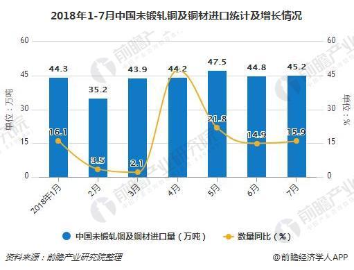2018年1-7月中国未锻轧铜及铜材进口统计及增长情况