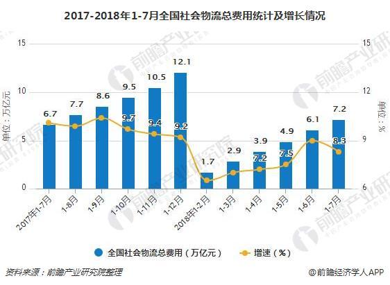 2017-2018年1-7月全国社会物流总费用统计及增长情况