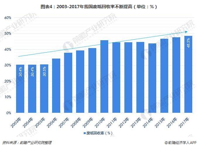 图表4:2003-2017年我国废纸回收率不断提高(单位:%)