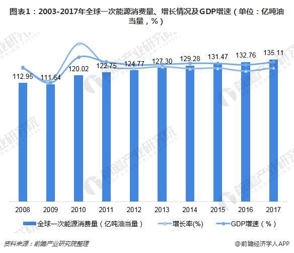 图表1:2003-2017年全球一次能源消费量、增长情况及GDP增速(单位:亿吨油当量,%)