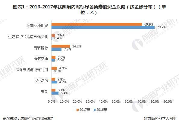 图表1:2016-2017年我国境内贴标绿色债券的资金投向(按金额分布)(单位:%)