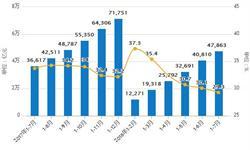 1-7月全国网上<em>零售额</em>47863亿元 累计增长29.3%