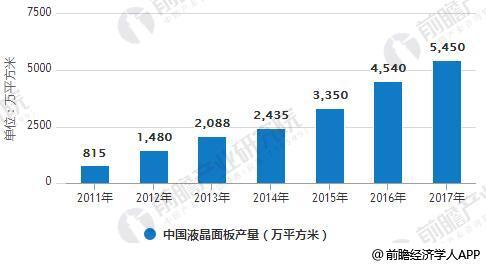 2011-2017年中国液晶面板产量统计情况