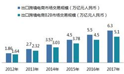 跨境電商趨于零售化、生態服務需求更加旺盛 一文了解中國跨境電商發展趨勢