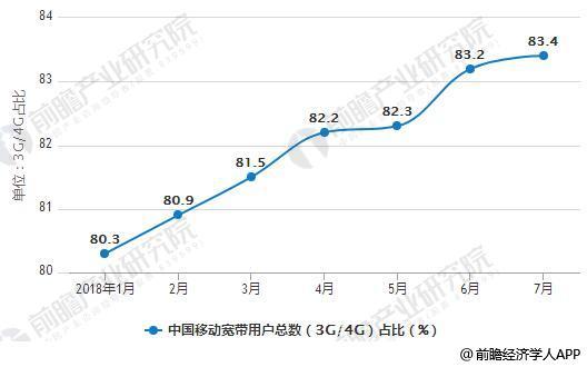 2018年1-7月中国移动宽带用户总数(3G/4G)占比统计情况
