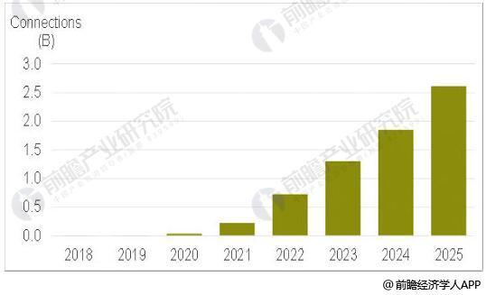 2018-2025年全球5G用户数统计情况及预测