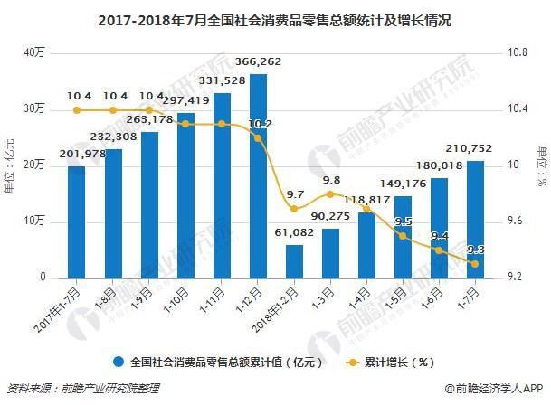 2017-2018年7月全国社会消费品零售总额统计及增长情况