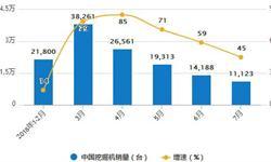 中国挖掘机<em>产销量</em>统计分析 前7月销量同比大增58.7%