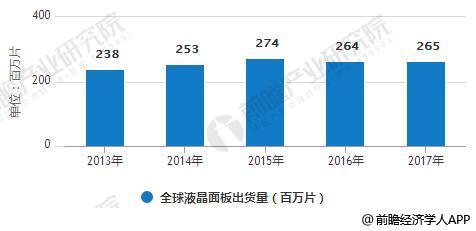 2013-2017全球液晶面板出货量统计情况