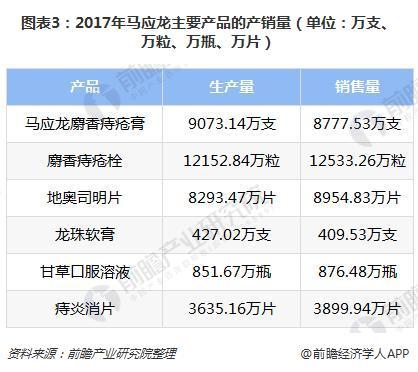 图表3:2017年马应龙主要产品的产销量(单位:万支、万粒、万瓶、万片)