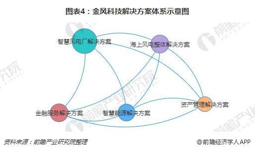 图表4:金风科技解决方案体系示意图