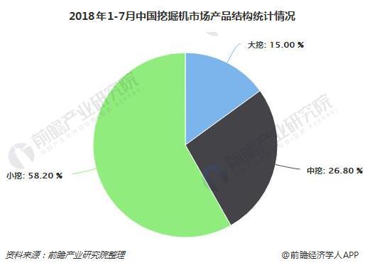 2018年1-7月中国挖掘机市场产品结构统计情况