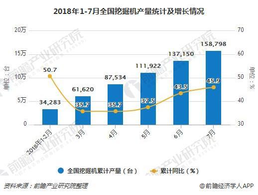 2018年1-7月全国挖掘机产量统计及增长情况