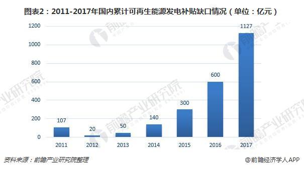 图表2:2011-2017年国内累计可再生能源发电补贴缺口情况(单位:亿元)