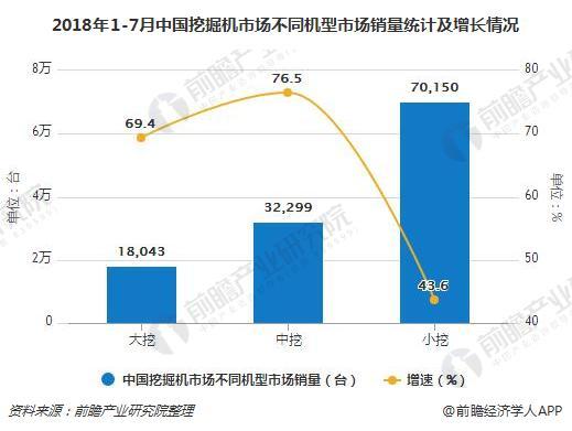 2018年1-7月中国挖掘机市场不同机型市场销量统计及增长情况