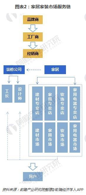 图表2:家居家装市场服务链
