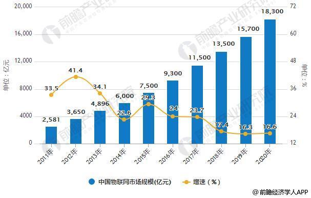 2011-2020年中国物联网市场规模统计及增长情况预测