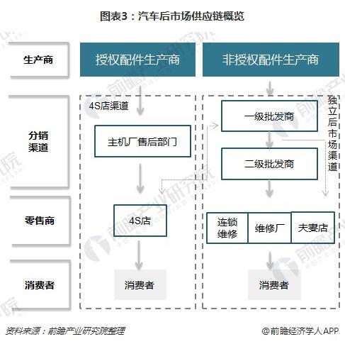图表3:汽车后市场供应链概览