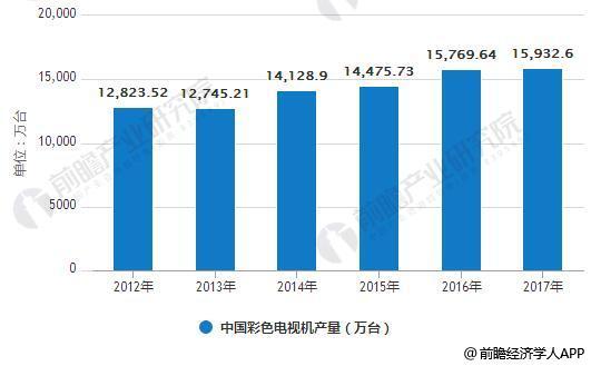 2012-2017年中国彩色电视机产量统计情况