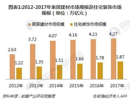 图表1:2012-2017年家居建材市场规模及住宅装饰市场规模(单位:万亿元)