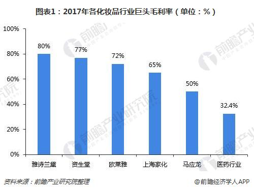 图表1:2017年各化妆品行业巨头毛利率(单位:%)