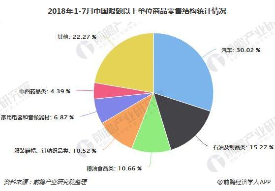 2018年1-7月中国限额以上单位商品零售结构统计情况