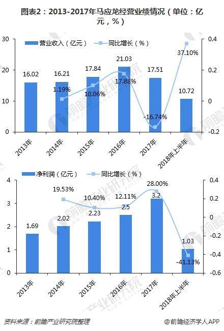 图表2:2013-2017年马应龙经营业绩情况(单位:亿元,%)