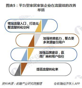 图表5:平台型家居家装企业在流量端的改善举措
