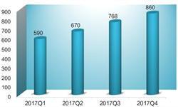 2018年中国LED芯片四大发展趋势分析【组图】