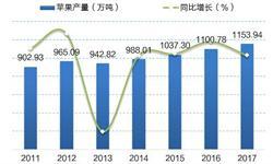 2018年陕西省苹果产业发展现状分析 产量稳居全国第一【组图】