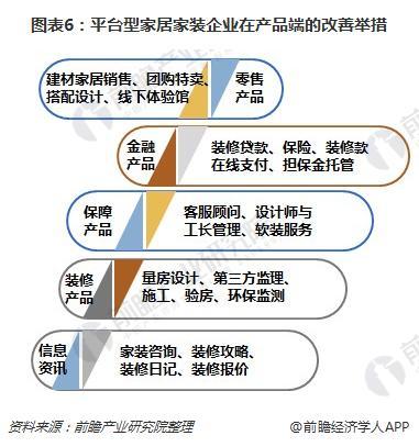 图表6:平台型家居家装企业在产品端的改善举措