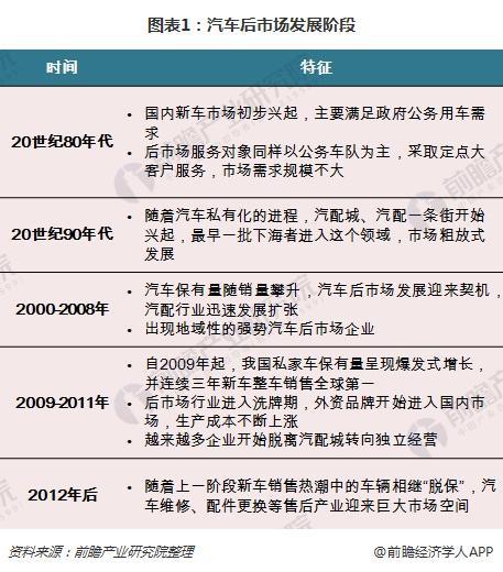 图表1:汽车后市场发展阶段