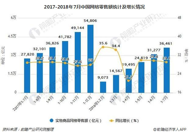 2017-2018年7月中国网络零售额统计及增长情况