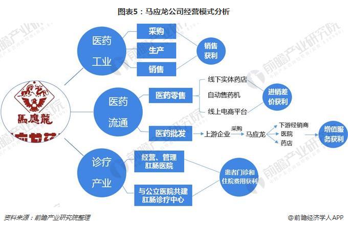 图表5:马应龙公司经营模式分析