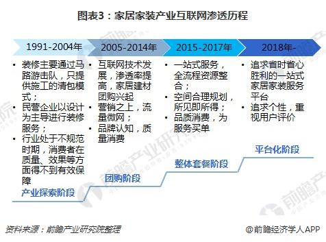 图表3:家居家装产业互联网渗透历程