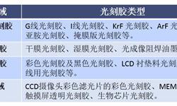 一文了解光刻胶产业链现状 光刻胶需求快速增长