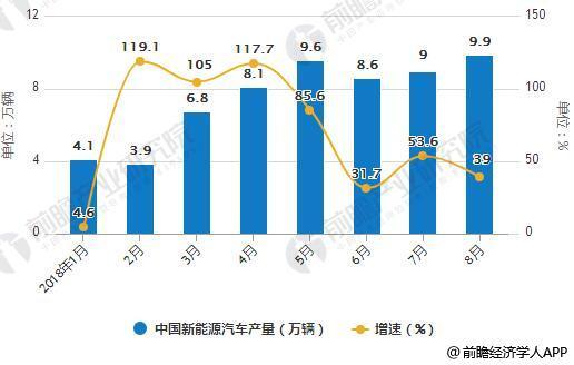 2018年1-8月新能源汽车产销量统计增长情况