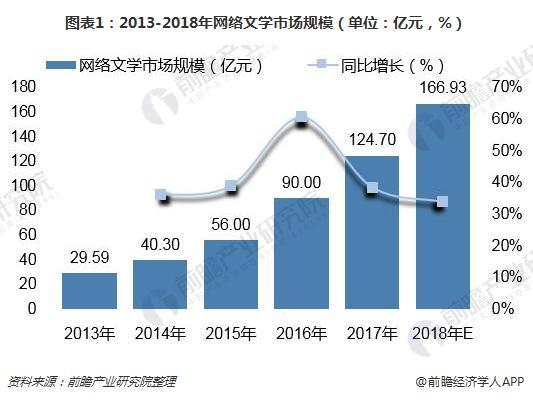 图表1:2013-2018年网络文学市场规模(单位:亿元,%)