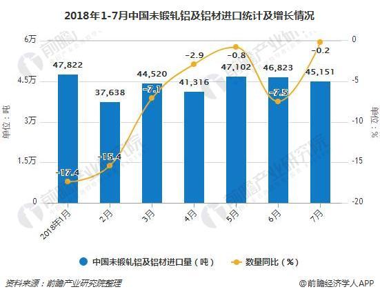 2018年1-7月中国未锻轧铝及铝材进口统计及增长情况