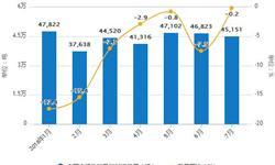 1-7月份<em>铝</em><em>材</em>累计产量为2724万吨 累计下降1.2%