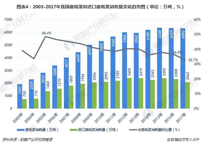 图表4:2003-2017年我国废纸浆和进口废纸浆消耗量变化趋势图(单位:万吨,%)