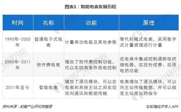 图表1:智能电表发展历程