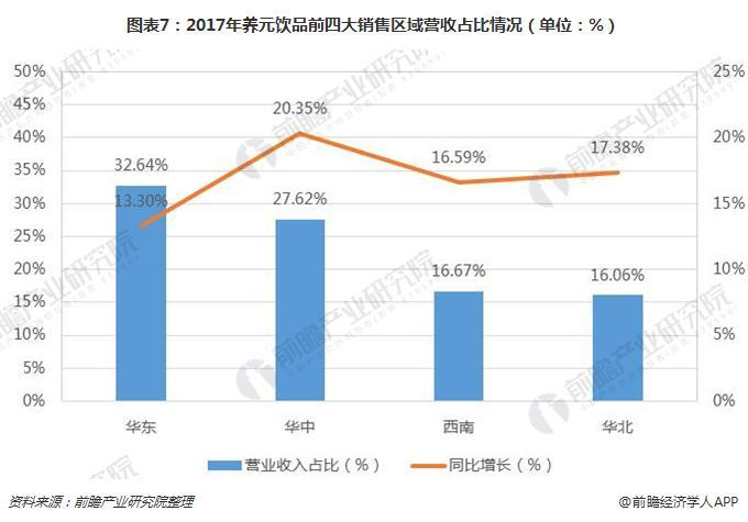 图表7:2017年养元饮品前四大销售区域营收占比情况(单位:%)