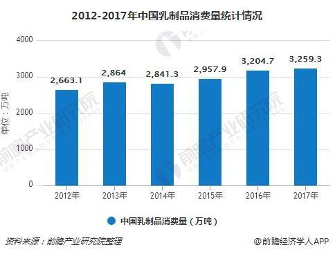 2012-2017年中国乳制品消费量统计情况