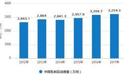<em>乳制品</em>行业产销量分析 前7月累计产量1558.3万吨