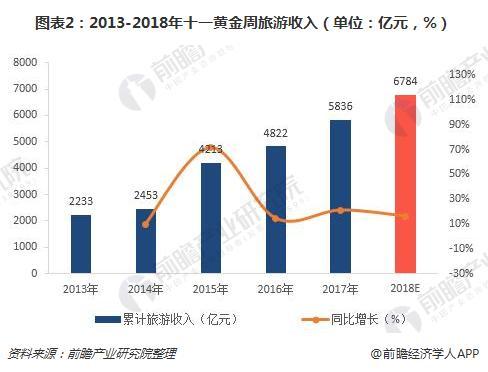 图表2:2013-2018年十一黄金周旅游收入(单位:亿元,%)