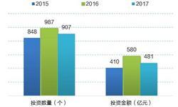 2018年深圳市创投行业投资明显下滑 但仍居国内第一